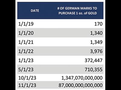 Kirk Elliott PhD Inflation of German Mark