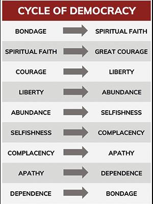 Kirk Elliott PhD Cycle of Democracy
