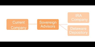 Kirk Elliott PhD Sovereign Advisors IRA flow