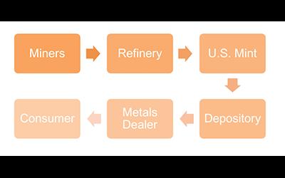 Kirk Elliott PhD metals manufacturing